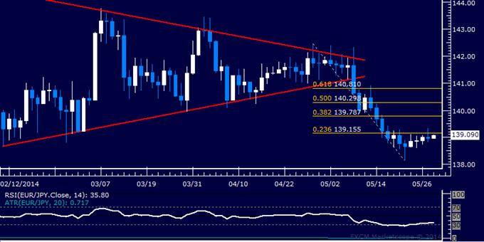 EUR/JPY Technical Analysis – Flat-Lining Near 139.00 Mark