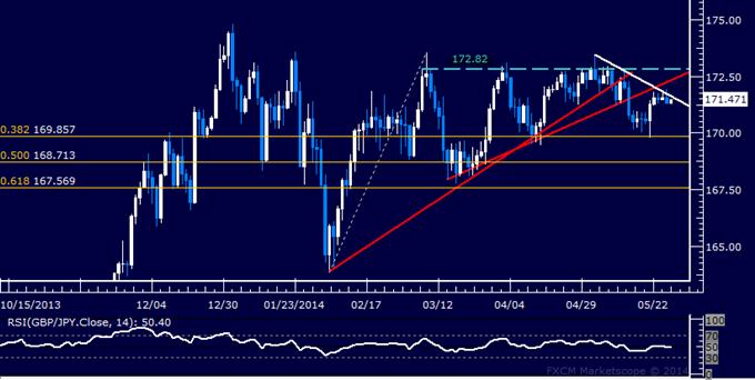 GBP/JPY Technical Analysis – Rebound Stalling Below 172.00