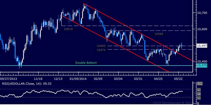 US Dollar technische Analyse – Zuwächse beim 2-Monatshoch überdenken