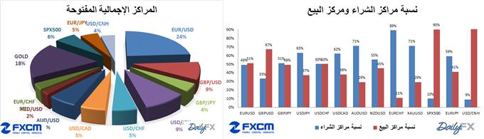 تحركات العملات حسب مؤشر ثقة المضارب