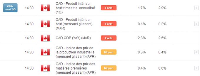 Calendrier_économique_DailyFX.