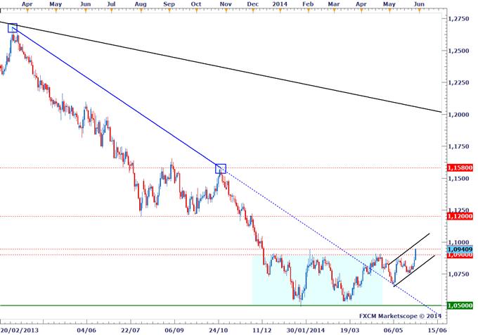 Stratégie de Trading - AUDNZD prêt à donner un signal de long terme