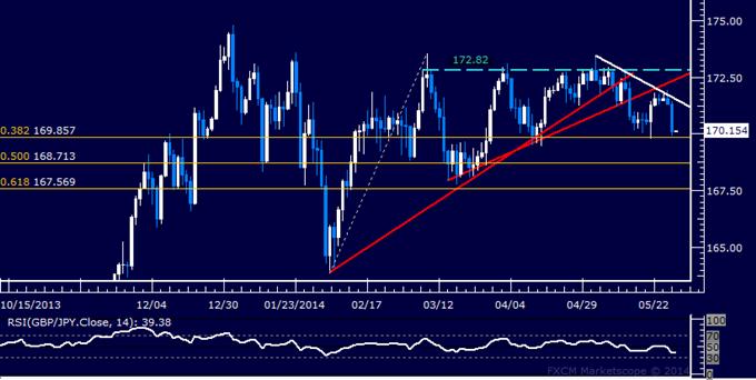 GBP/JPY Technical Analysis – British Pound Selloff Resumes