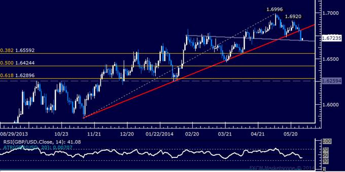 GBP/USD Technical Analysis – Six-Month Uptrend Broken