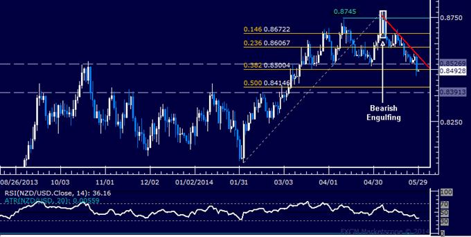 NZD/USD Technical Analysis – Short Trade Triggered Sub-0.85
