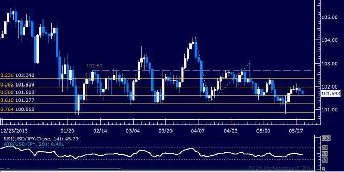 USD/JPY Technical Analysis – Upswing Cut Short Below 102.00