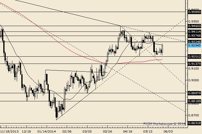AUD/USD Trendline Confluence Near .9375 on Friday