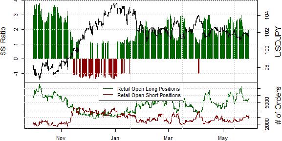 Dollar Offers Trading Opportunities versus Japanese Yen