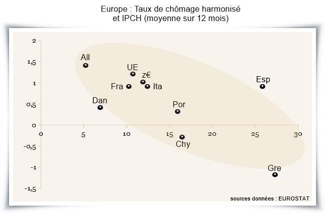 BCE : Monétiser la reprise économique ?