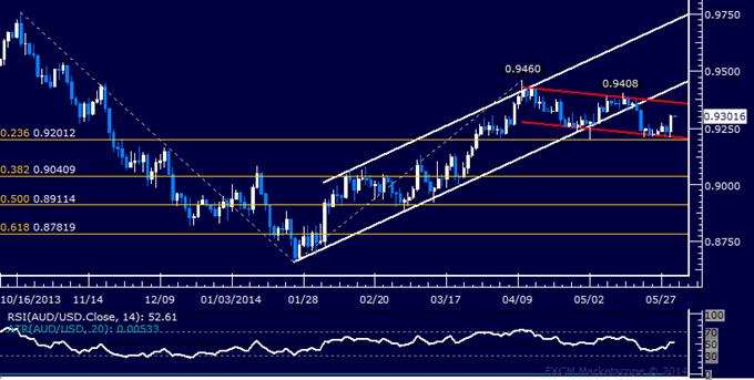 AUD/USD Technical Analysis – Rebound Seen as Corrective