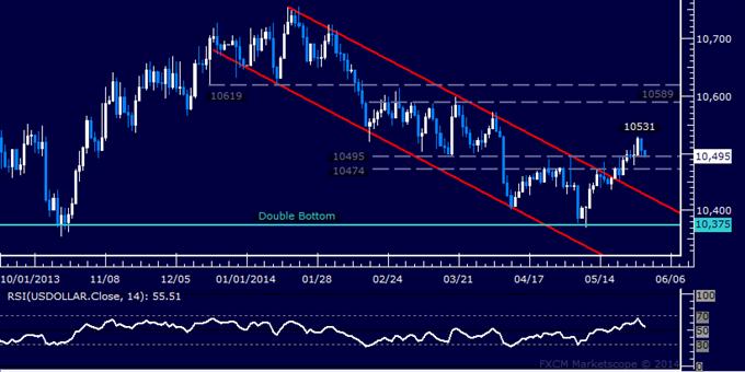 US-Dollar technische Analyse – USD dürfte erneut höher drücken