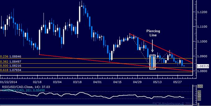 USD/CAD Technical Analysis – Long Trade Hits Stop-Loss