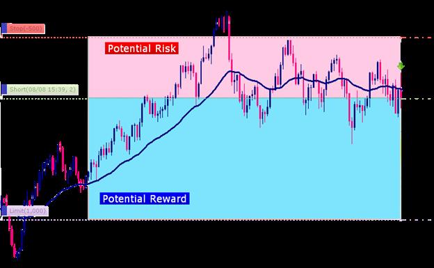 استراتيجيتك في التداول، الجزء الخامس: إدارة المخاطر