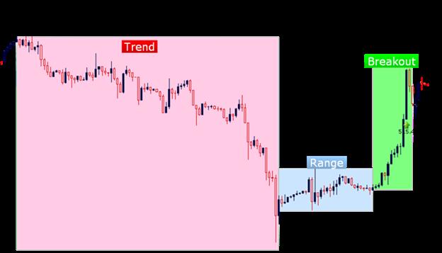 كيف تبني استراتيجيتك في التداول، الجزء الاول: ظروف السوق
