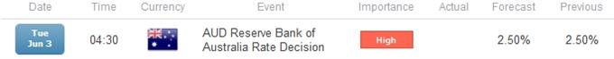 AUD/USD Bearish Momentum Favored on Dovish RBA- 0.9200 Remains Key