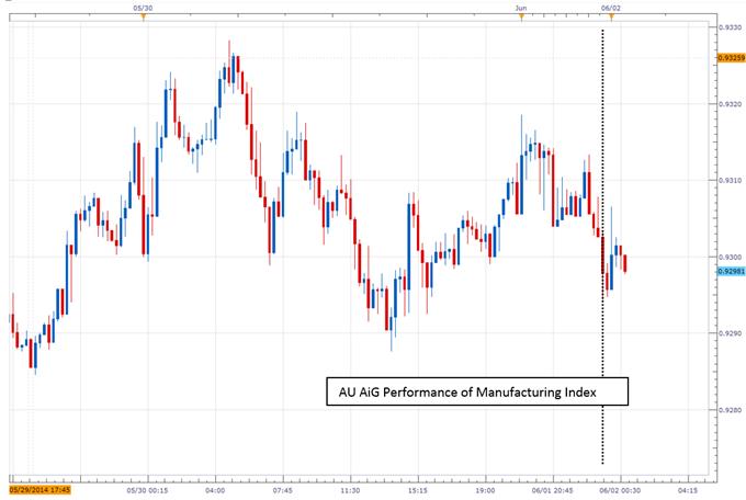 Australian Dollar Slide Continues After Soft Manufacturing Data Set