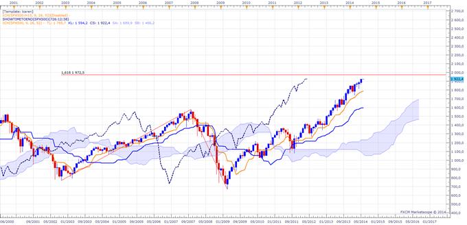 Tour d'horizon des indices boursiers à la clôture mensuelle