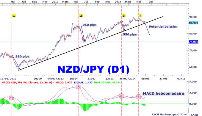 Idée de Trading DailyFX : Une cassure technique attendue pour vendre le NZDJPY sur le moyen terme