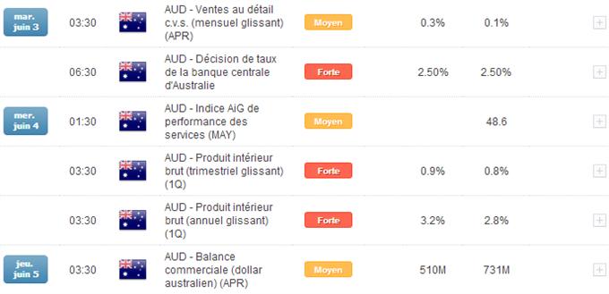 Calendrier_économique_DailyFX