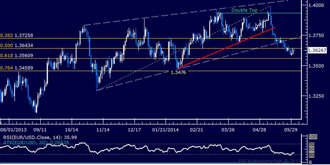 EUR/USD Technical Analysis – Selloff Pauses Near 1.36 Mark