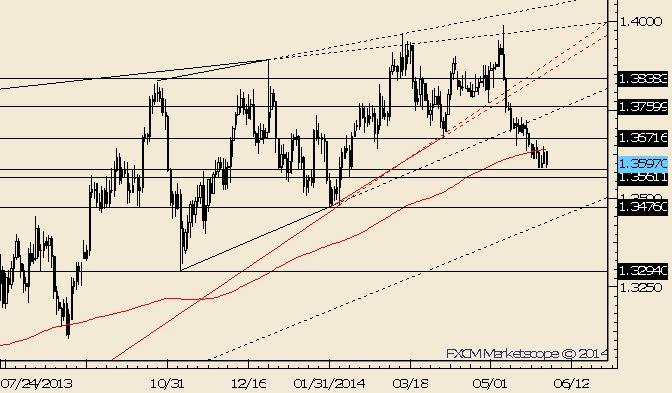 EUR/USD 1.3722 ist wichtig zum kurzfristigem Abwärtstrend