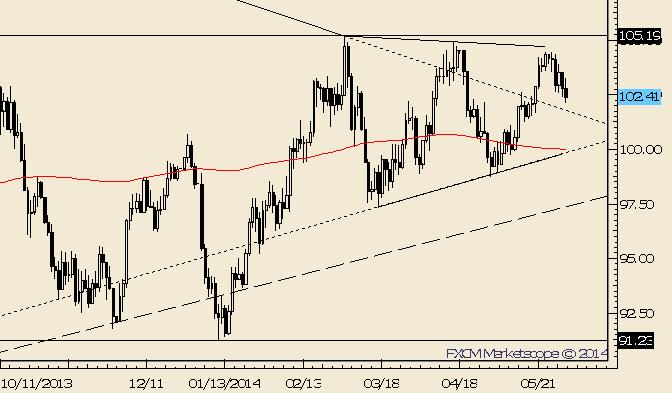 Crude: 102 ist für kurzfristigen Trend von Bedeutung