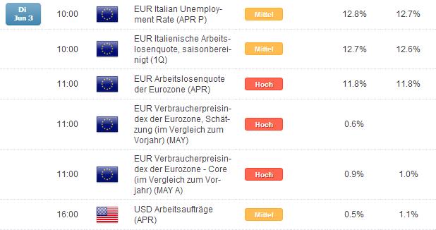 DAX: bereits vor der EZB am Donnerstag mit Aufnahme in fünftselligen Klub?