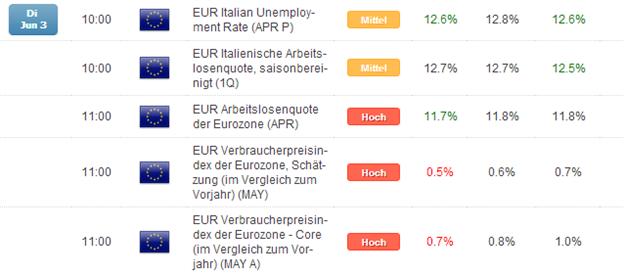 DAX: trotz niedriger Inflation, erste Spekulationen um inaktive EZB am Do.