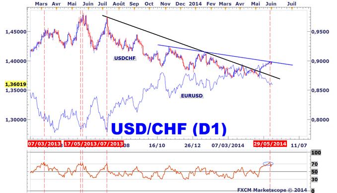Analyse technique de l'USDCHF et l'EURUSD
