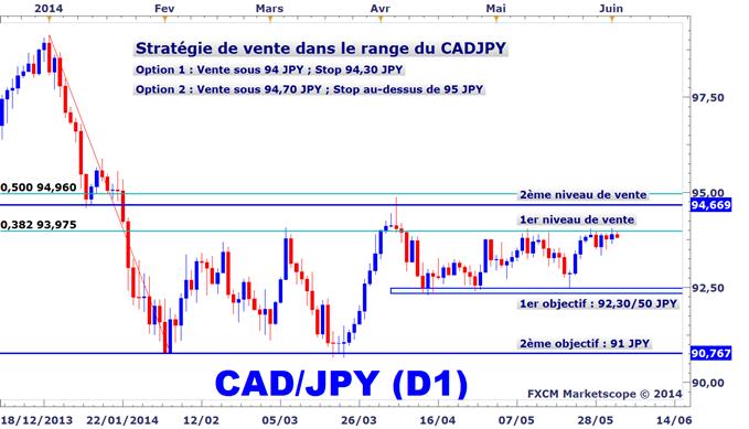 Idée de Trading DailyFX : Stratégie de vente du CADJPY dans son range