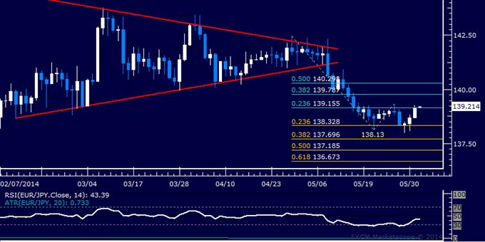 EUR/JPY Technical Analysis – Familiar Range Still in Play