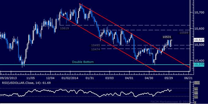 US Dollar technische Analyse – Käufer erneuern Schub nach oben