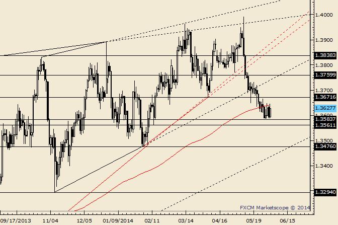 EUR/USD: Vorbereitung für 'Überraschungsrallye'?