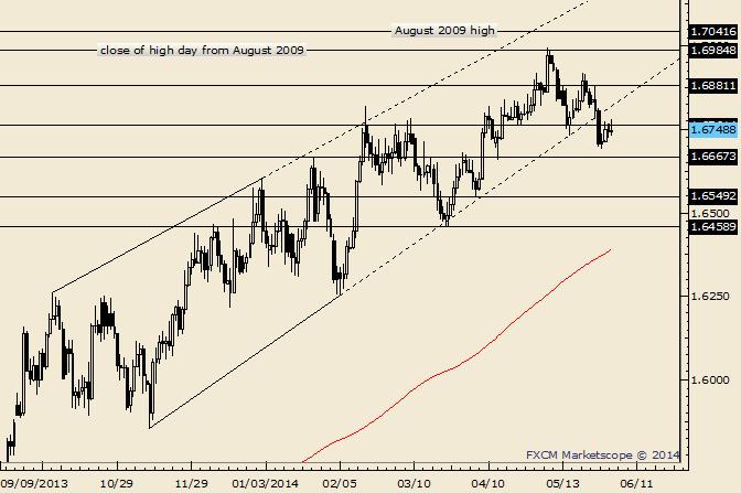 GBP/USD is Bearish Below 1.6900