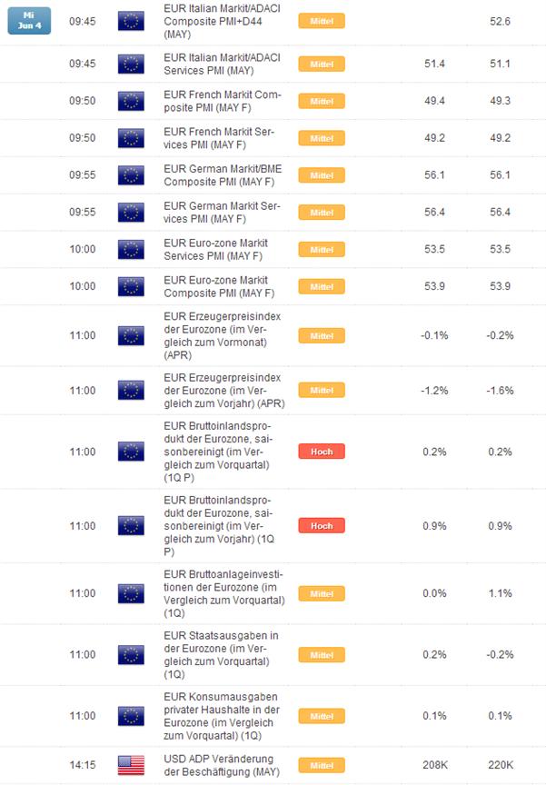 DAX: ein weiterer trister Handelstag bis am Do endlich die EZB auf den Plan tritt?
