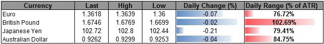 EUR/USD to Threaten Range, EUR/AUD Risks Fresh Lows on ECB Easing