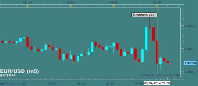 EUR/USD Ignores EuroZone GDP, ECB Meeting on the Horizon