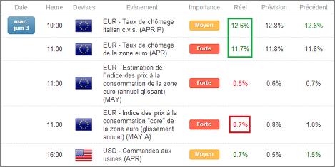 Calendrier économique en zone euro