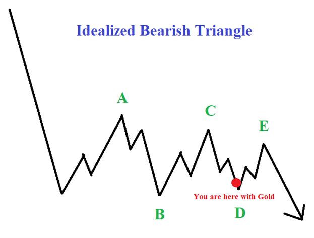 Gold erzwingt Fibonacci-Wellen-Beziehung
