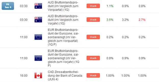 Kurzer Marktüberblick 05.06.2014