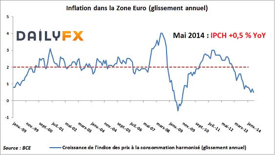 Zone Euro : 0.5% d'inflation c'est trop peu et les espoirs mis en la BCE sont excessifs