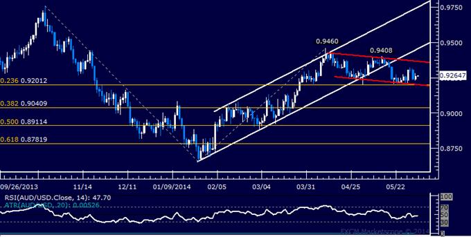 AUD/USD Technical Analysis – Spotlight Remains on 0.92