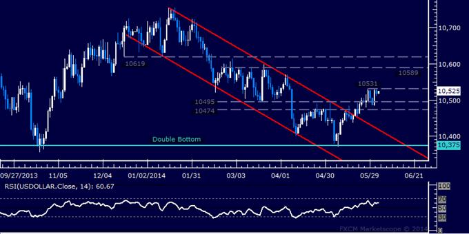 US Dollar technische Analyse – Mai-Hoch unter Druck