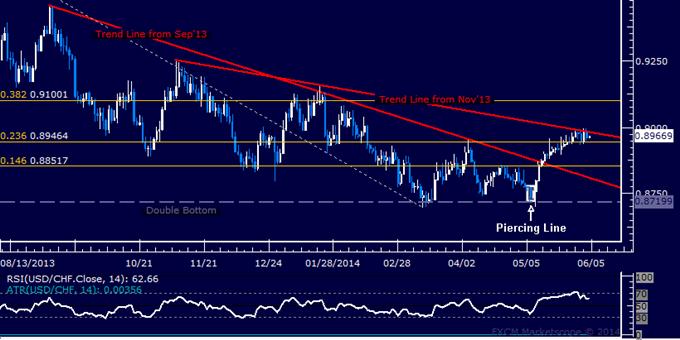 USD/CHF Technical Analysis – Stalling Below 0.90 Figure