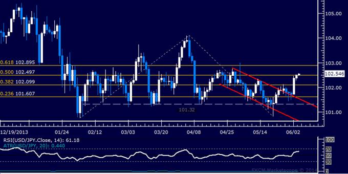 USD/JPY Technical Analysis – Upward Momentum Building