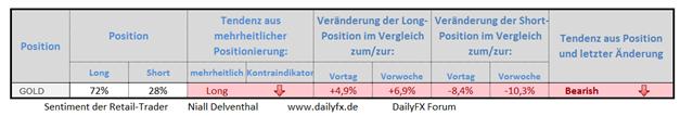 Gold: fallende Retail-Position deutet weiteren Druck an