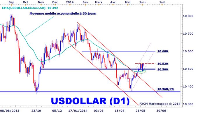 Analyse_technique_du_dollar_américain