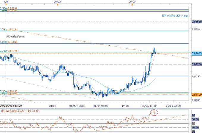 Breakout or Break Down? NZD/USD Eyes Critical Resistance Pre-NFPs