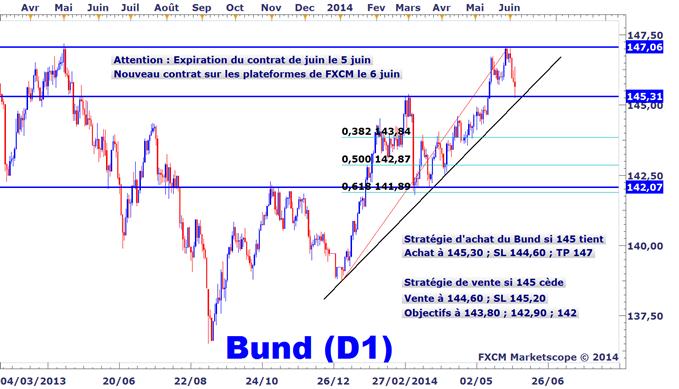 Idée de Trading DailyFX : Le Bund allemand teste un support clé suite à la BCE