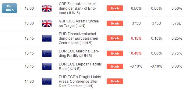 Kurzer Marktüberblick 06.06.2014